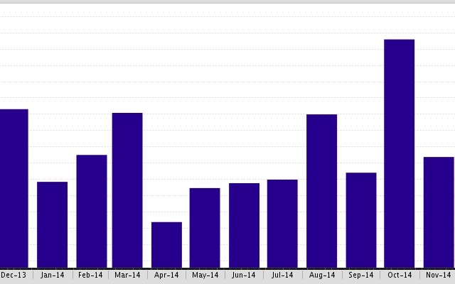 The Average Days on Market by Month for SFR has increased by 3% in Beverly Hills,CA